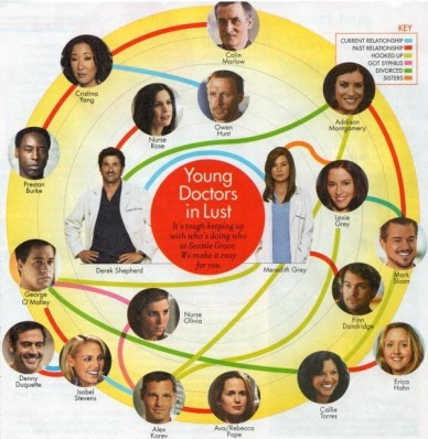 Grey's Anatomy Relationship Chart